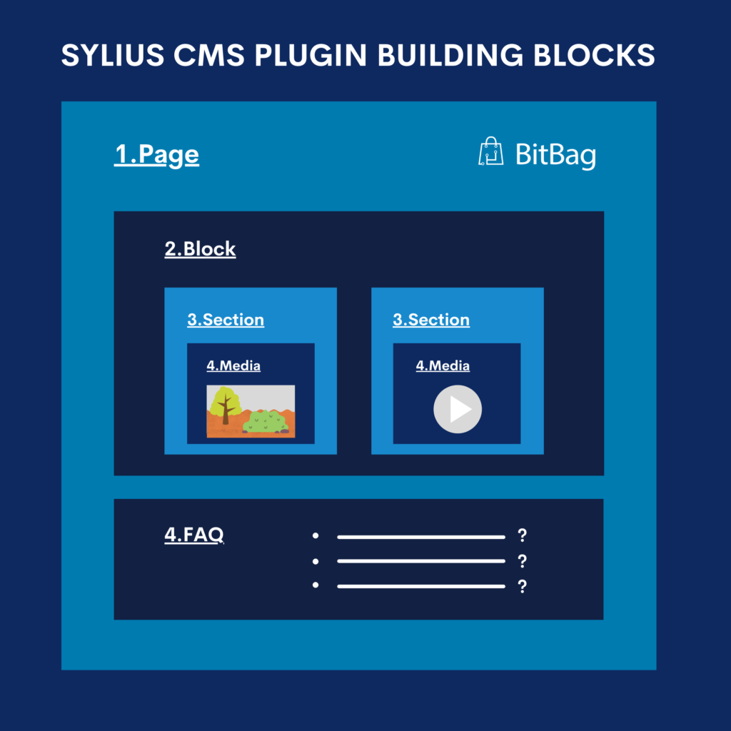 Sylius CMS building blocks