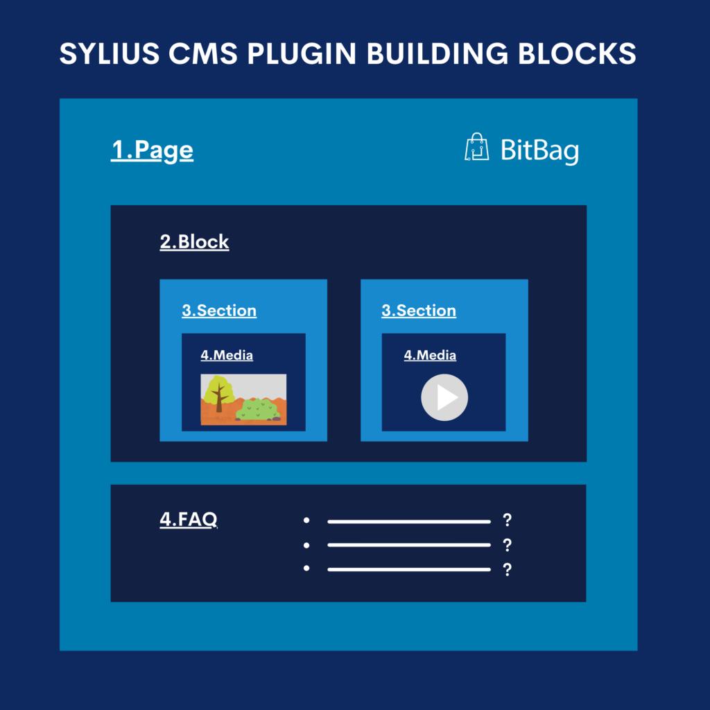 Sylius CMS building blocks