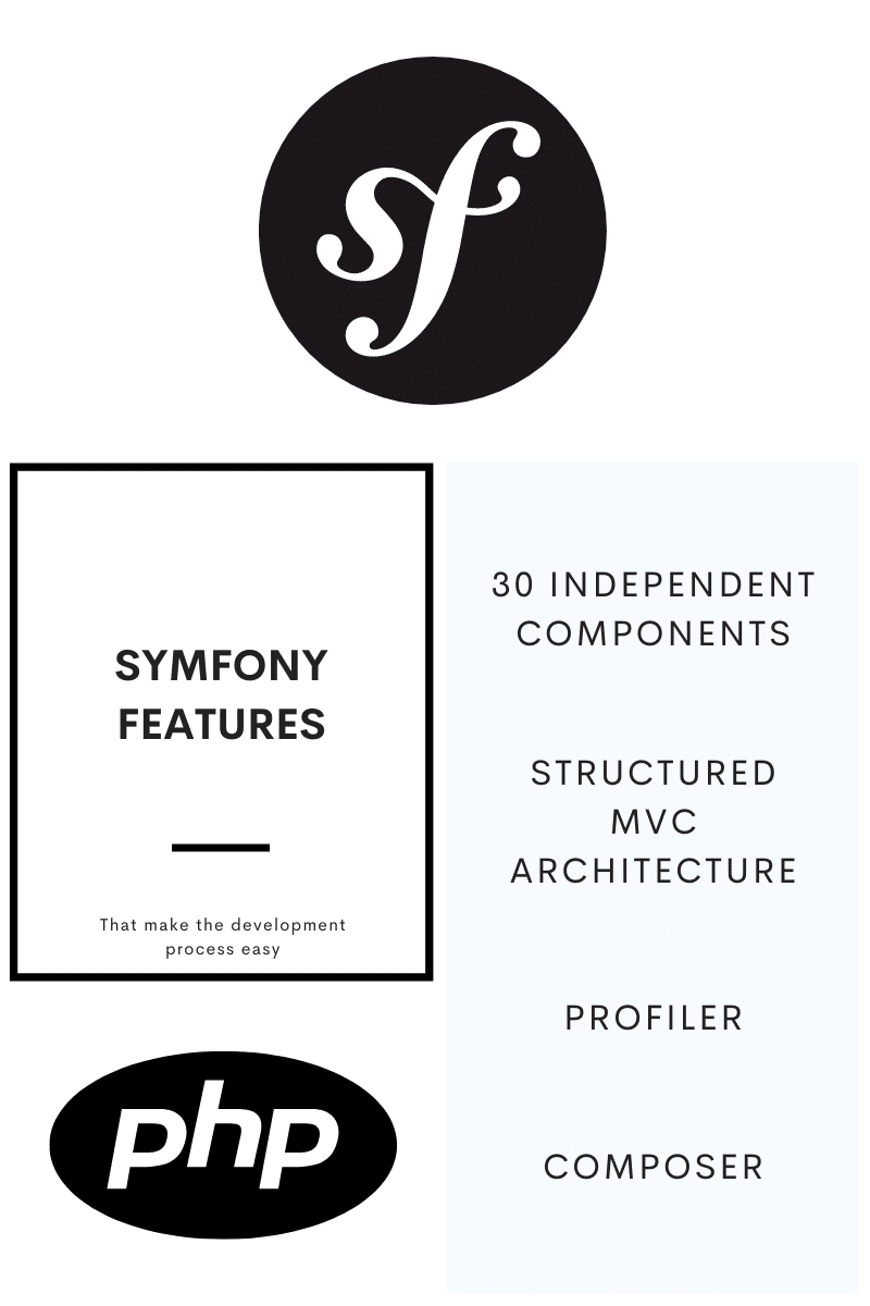 Symfony features